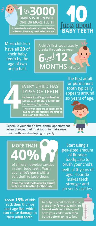 Childs teeth blog